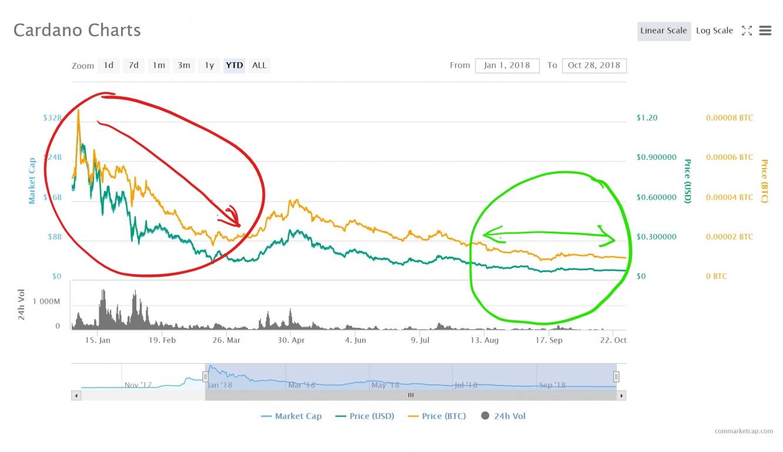 Cardano's Market Info