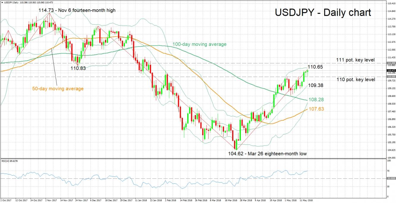 USD/JPY Daily Chart - May 17