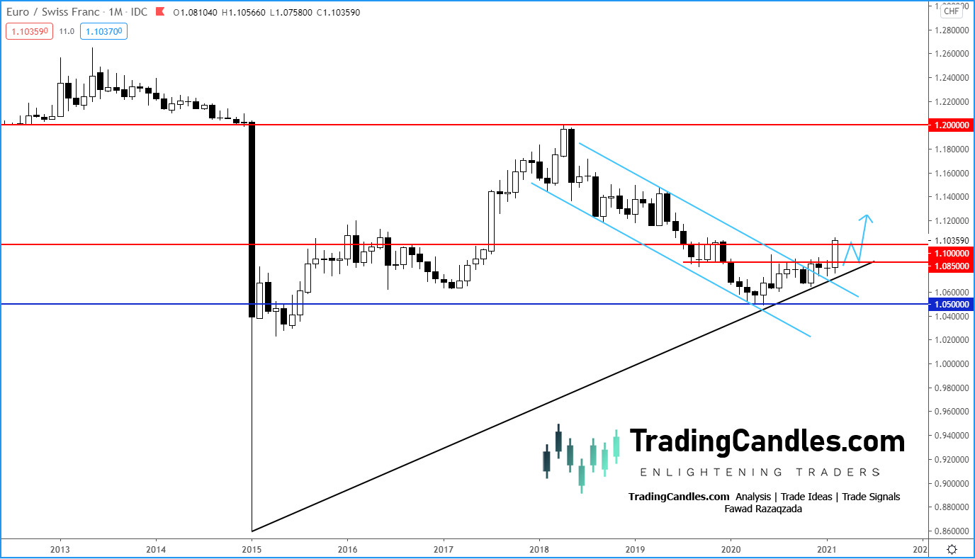 EUR/CHF Monthly Chart