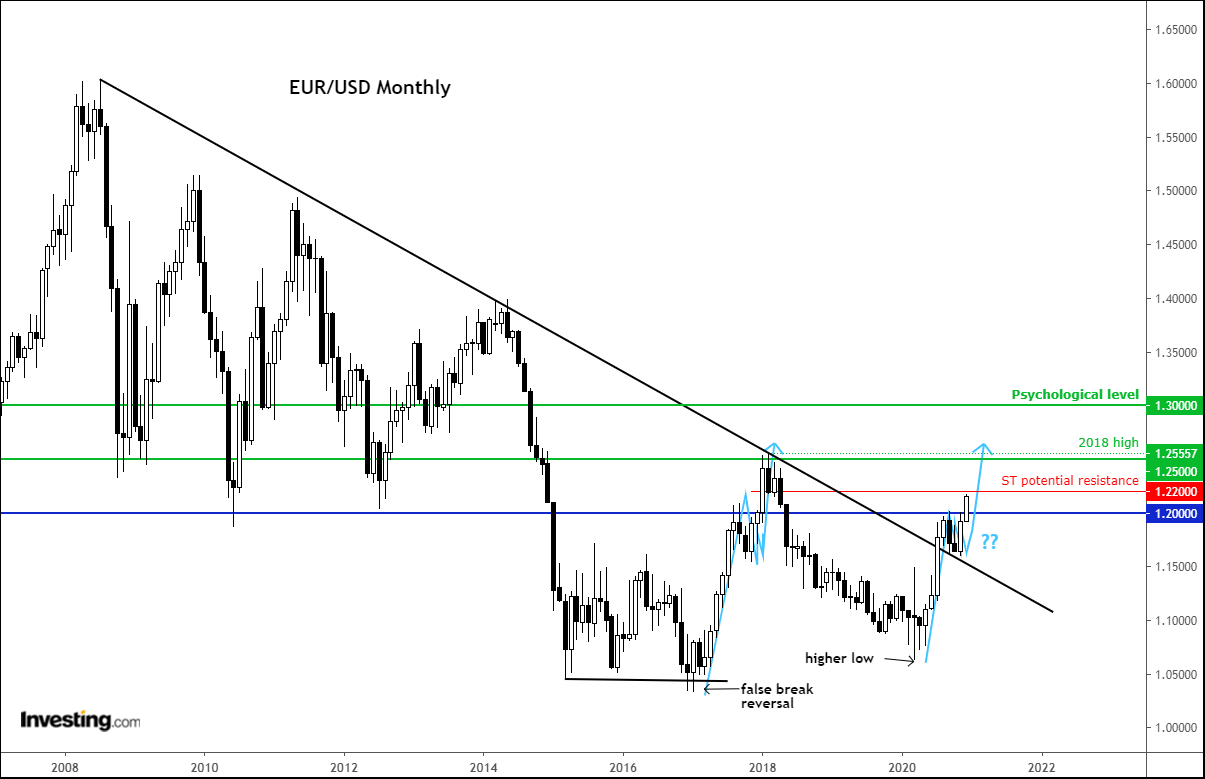 EUR/USD Monthly