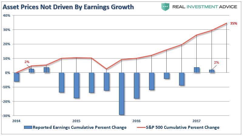 Asset Price Not Driven By Earnings Growth