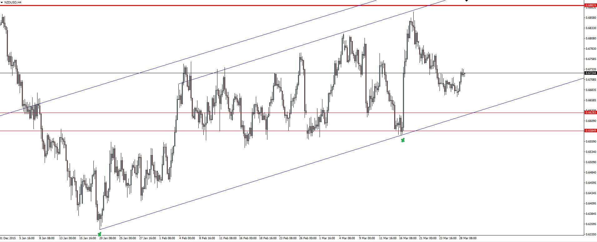 NZD/USD 4 Hourly