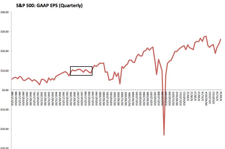 SPX: GAAP EPS 1988-2016