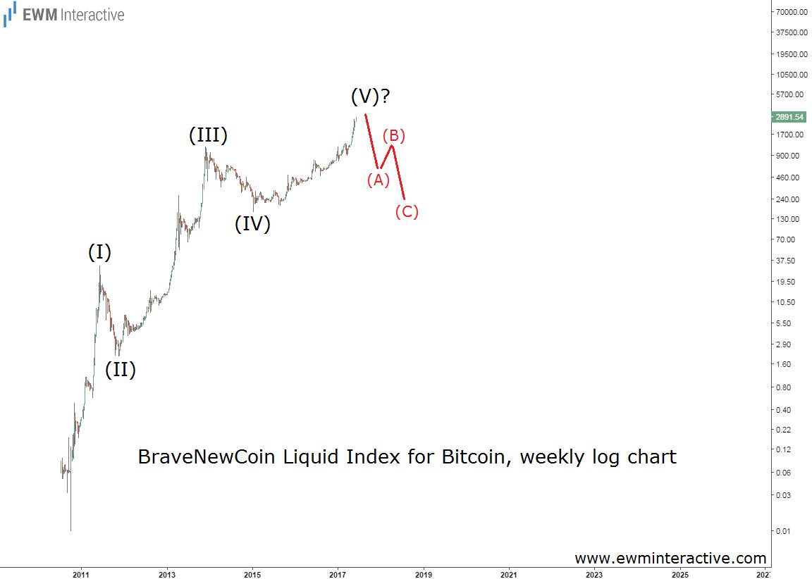 Bitcoin Bubble Elliott Wave Chart