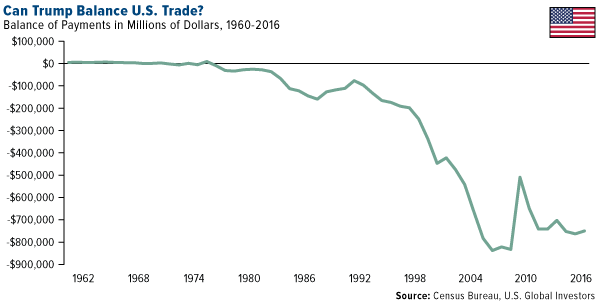 Can Trump Balance US Trade