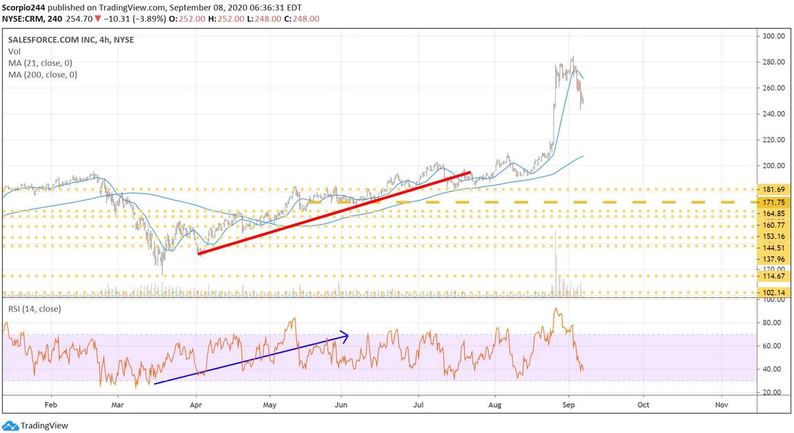 Salesforce Inc 4 Hr Chart