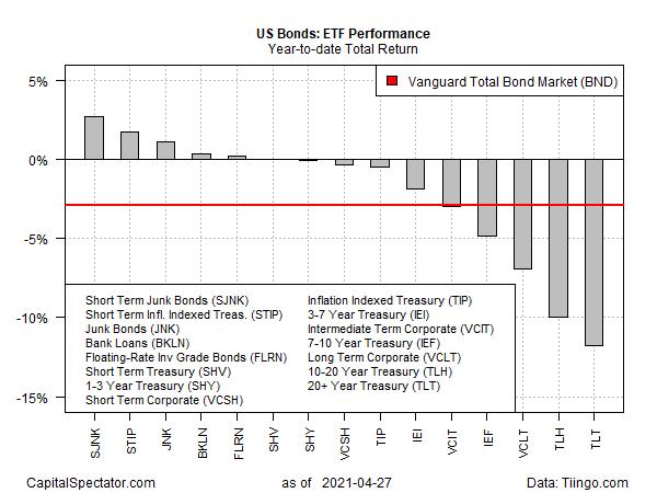 US Bonds - ETF Performance