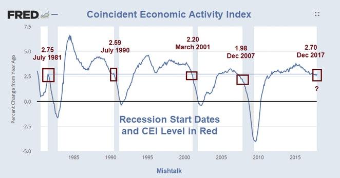 Coincident Economic Activity Index