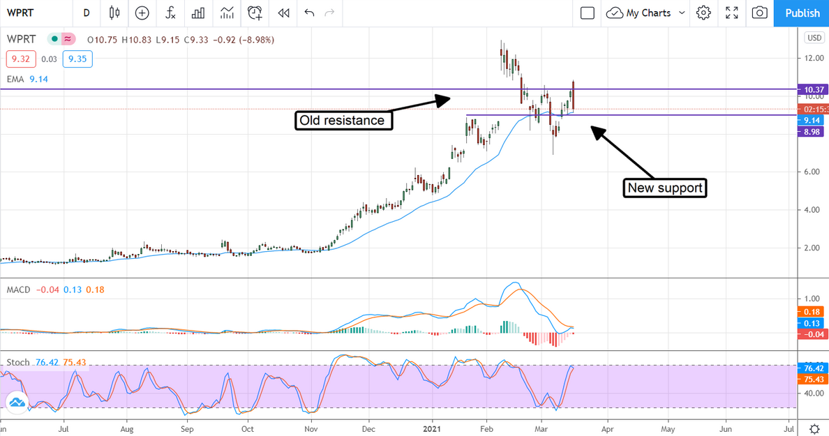 WPRT Stock Chart