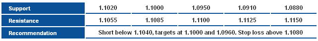 USD/CAD S&R Chart