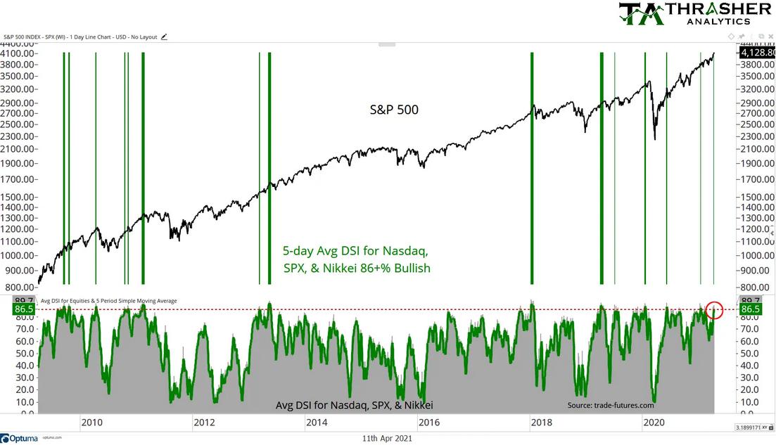 Avg. DSI for SPX:NASDAQ:Nikkei