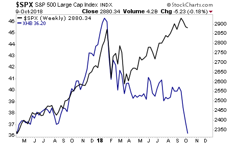 Weekly S&P 500 Vs. Homebuilders