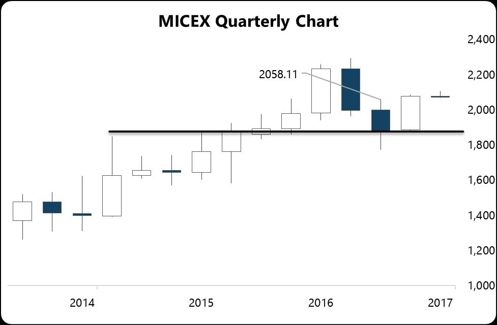 MICEX Quarterly Chart