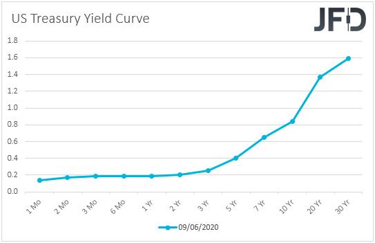 US Treasury yield curve