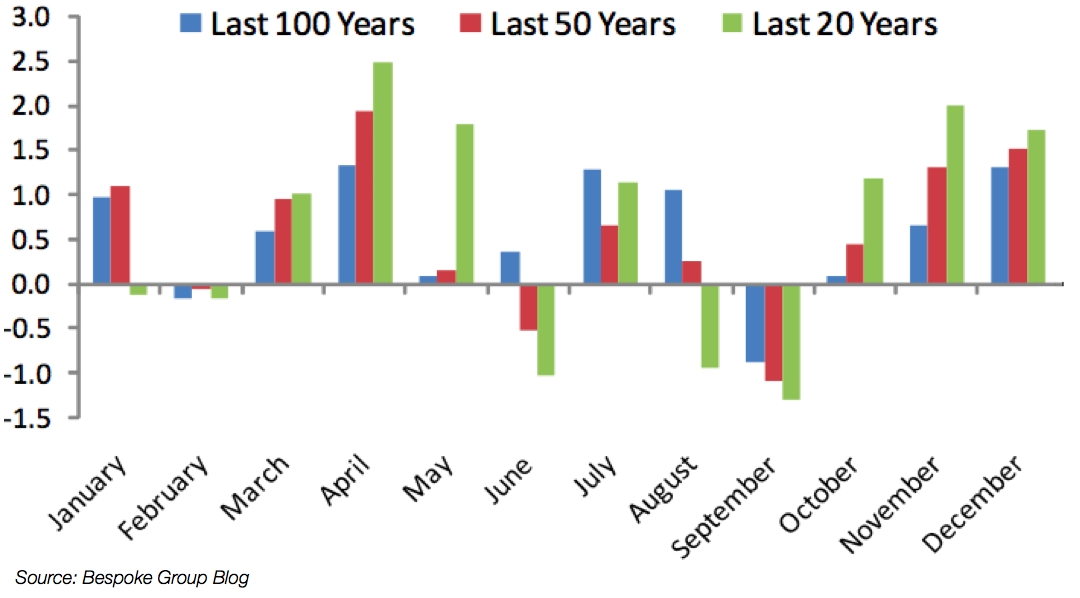 'Tis the season to make bigger stock returns.