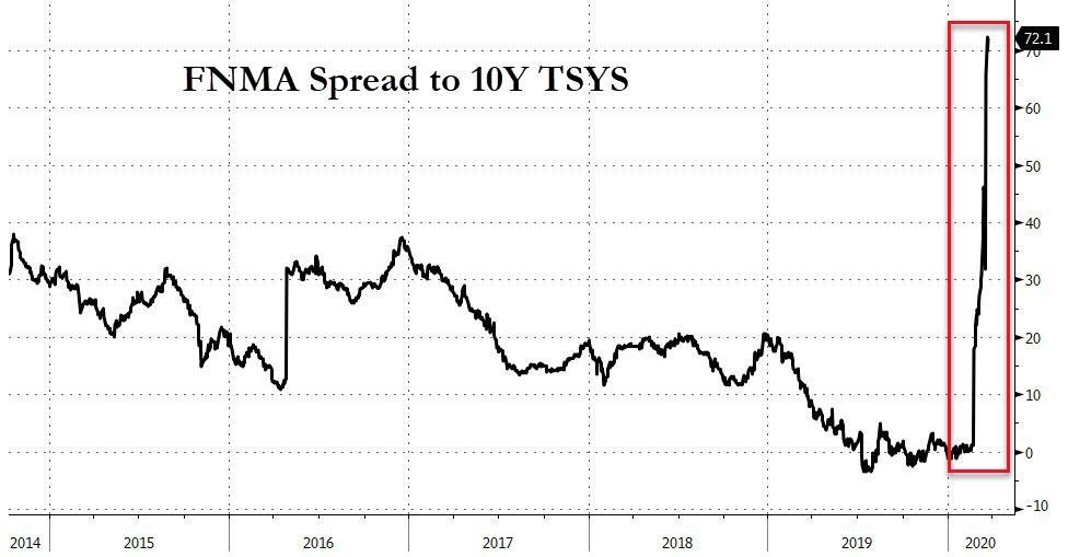 FNMA Spread To 10 Y TSYS