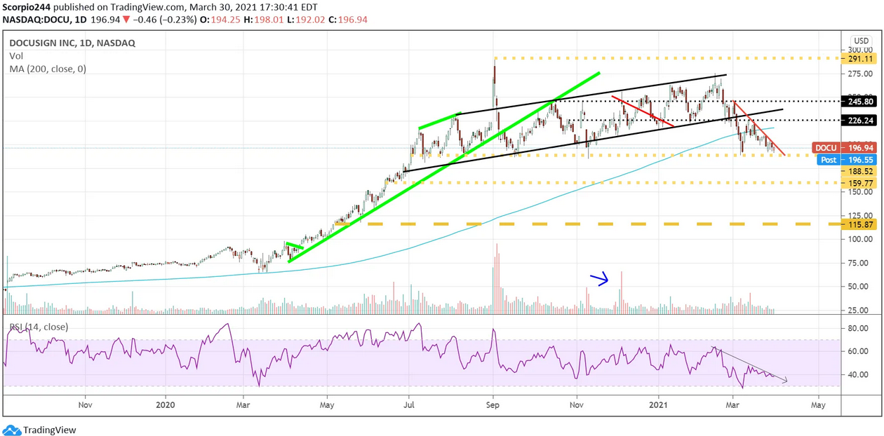 DocuSign Inc Daily Chart