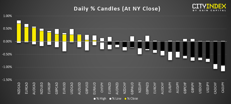 Daily Candles