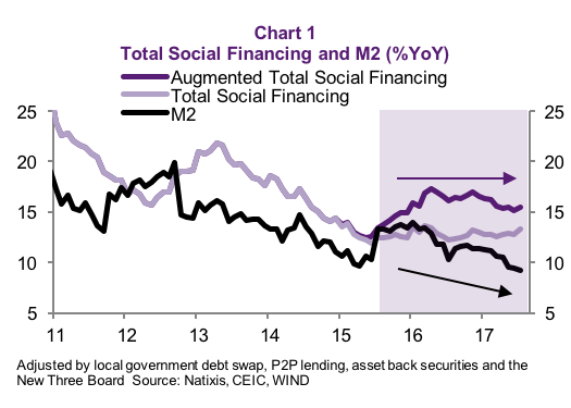 Total Social Financing And M2