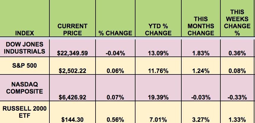 Index Weekly Change