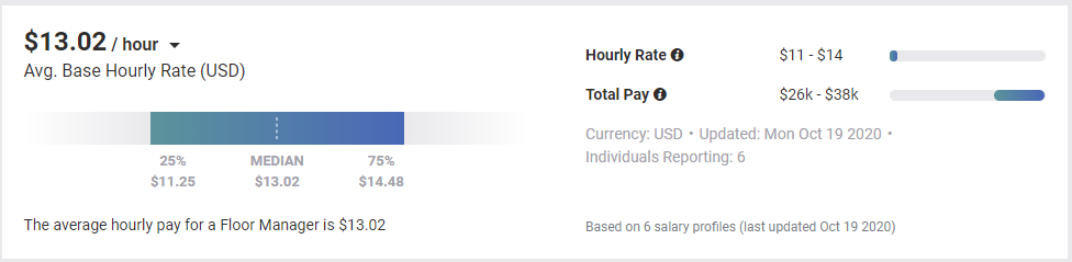 The Median Hourly Wage For A Restaurant Manager