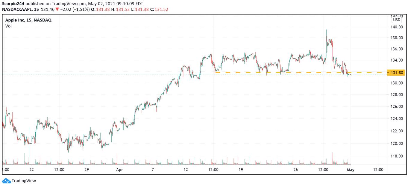 Apple Inc 15-Min Chart