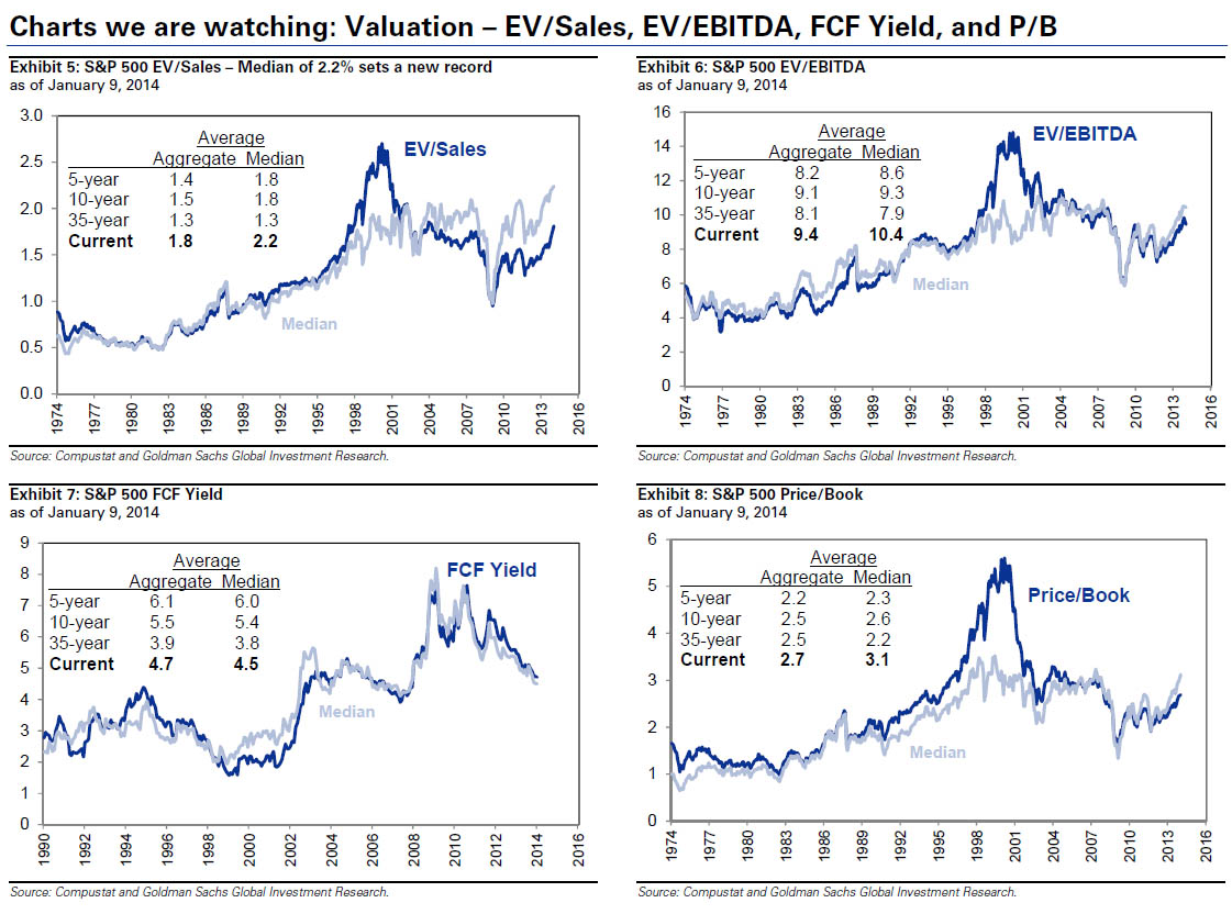 Valuation - EV/Sales, EV/EBITDA, FCF Yield and P/B