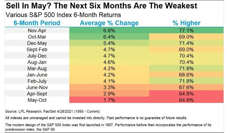 Variious S&P 500 Index 6-Month Returns