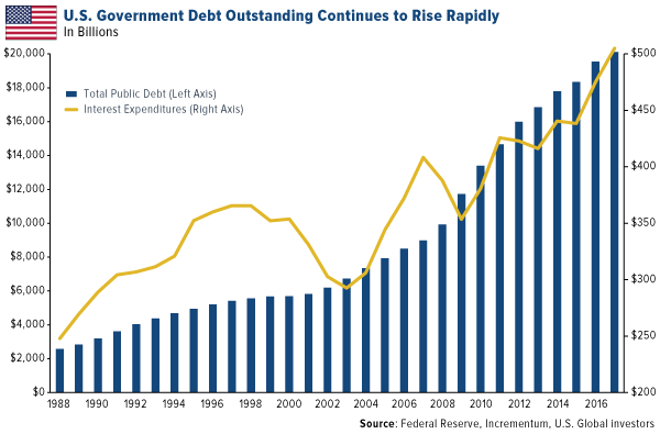 US government debt outstanding continues to rise rapidly
