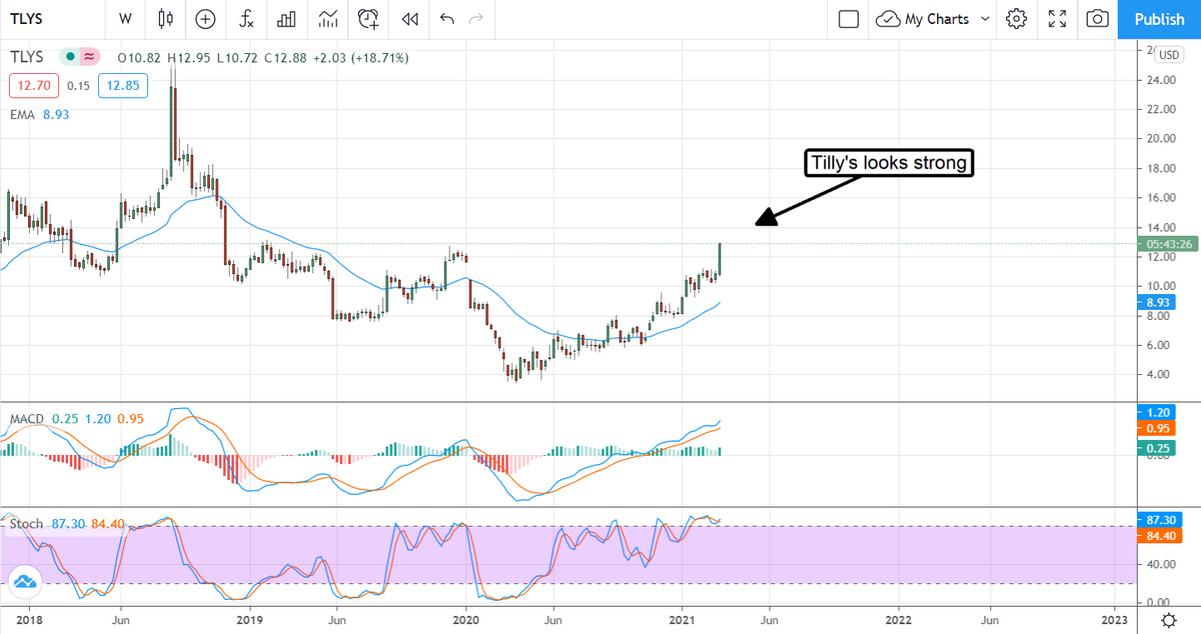 Tilrays Stock Chart