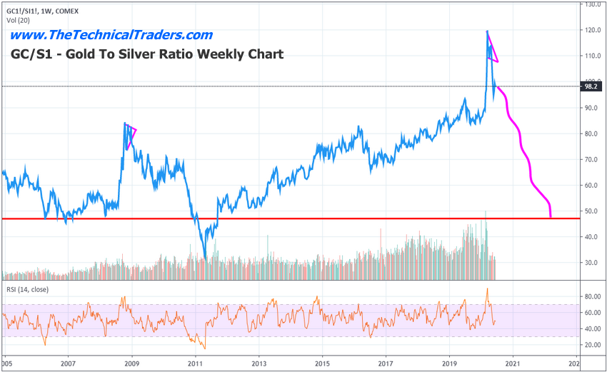 Gold to Silver Price Ratio Weekly Chart