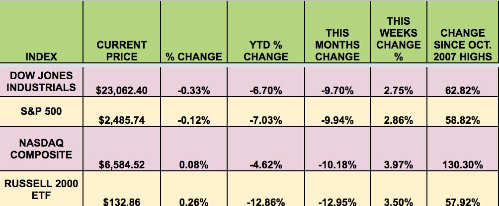 Index Current Price