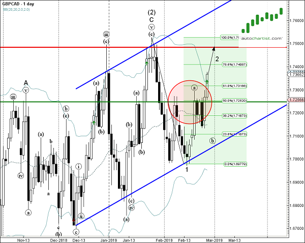GBP/CAD 1 Day Chart