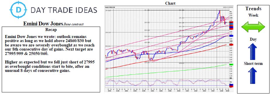 Emini Dow Jones: June
