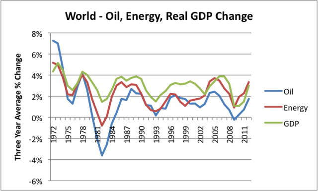 World-Oil-Energy-Real-GDP-Change