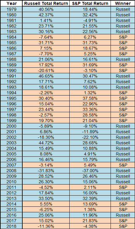 Russell 2000 vs. S&P 500