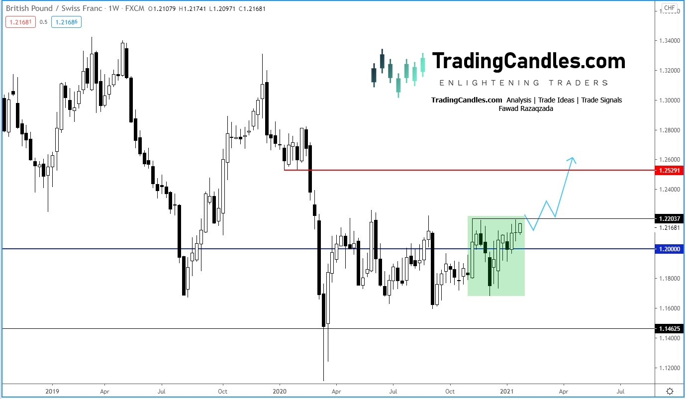 EUR/CHF About To Pop Higher?
