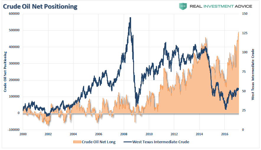 Crude Oil Net Positioning 2000-2017