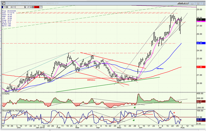 GDX (Gold Miners ETF) Daily Chart