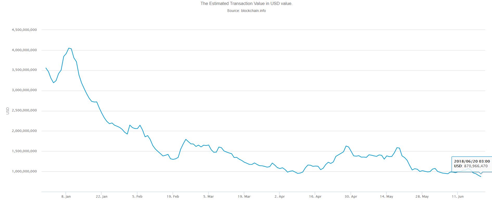Recent Bitcoin Volume