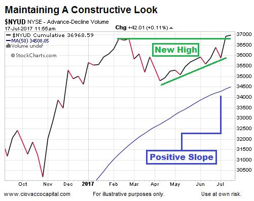 NYSE Advance-Decline 50-Week MA