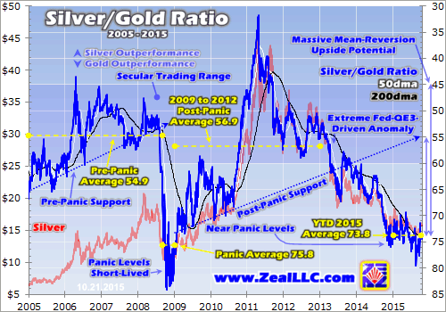 Silver/Gold Ratio 2005-2015