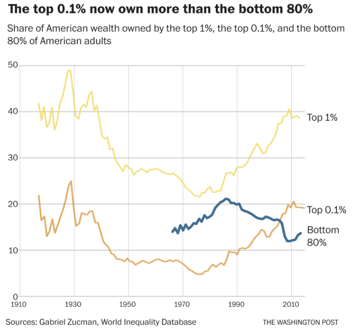 Share Of American Wealth Owned By Top 1%