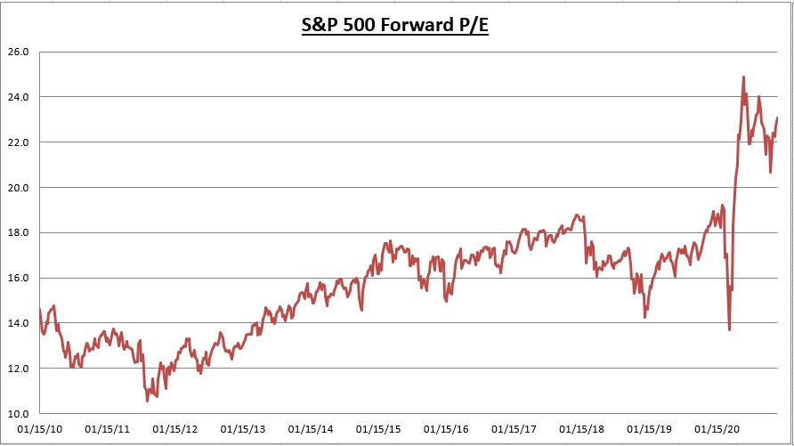 S&P 500 Forward PE Ratio Chart