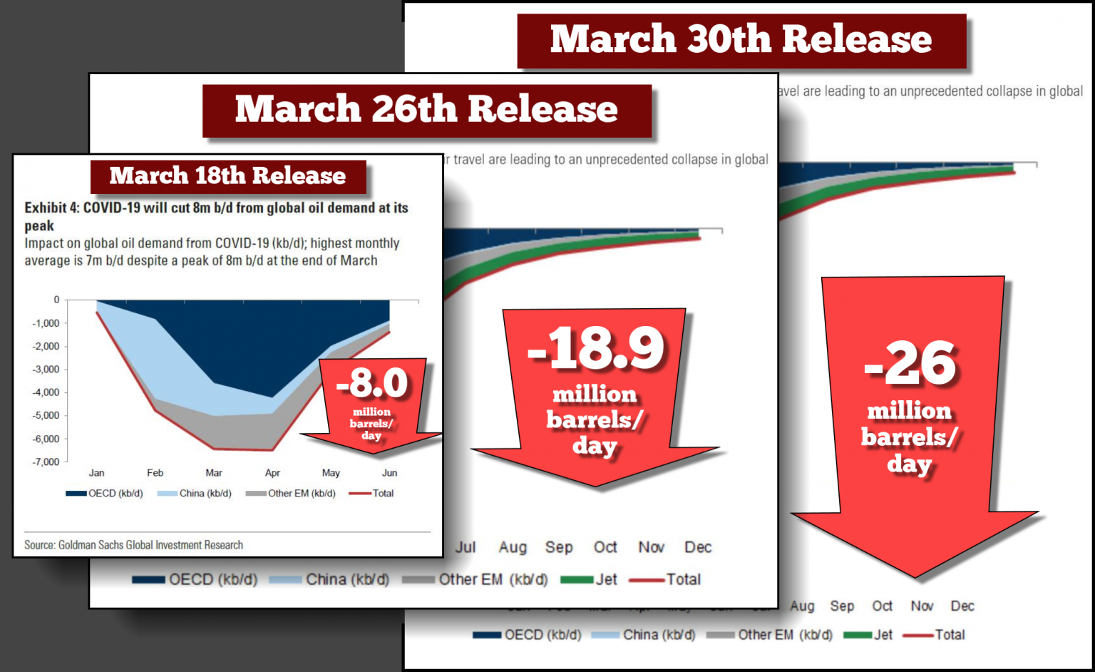 Global Oil Demand Goldman Chronology Of Collapse