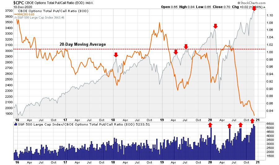 Put-Call Ratio Chart