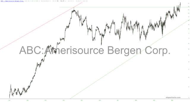 AmerisourceBergen Chart.