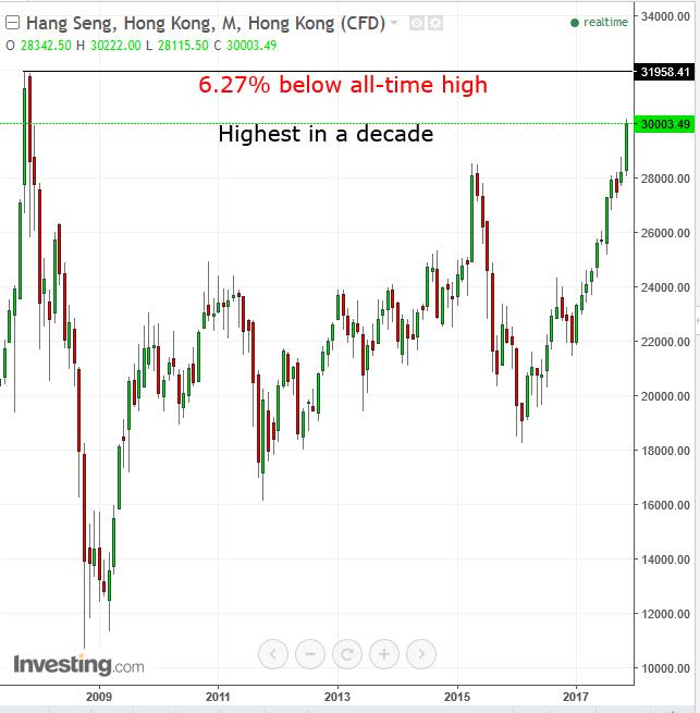 Hang Seng Monthly 2008-2017