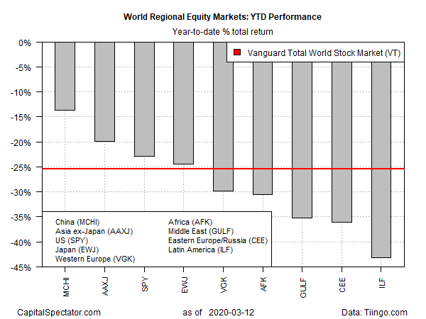 Equity Markets Performance YTD