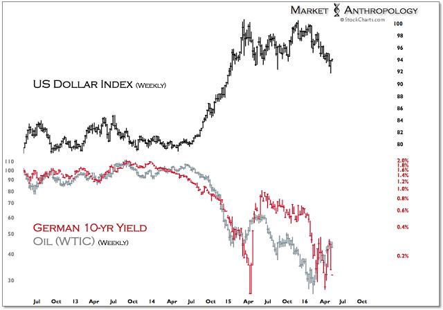Figure 7: USD vs German 10-year: Weekly Chart